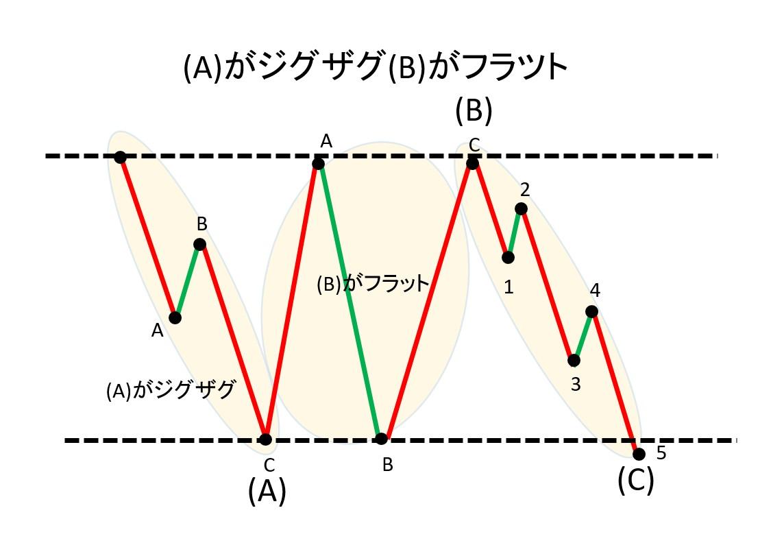 A波がジグザグ、B波がフラット