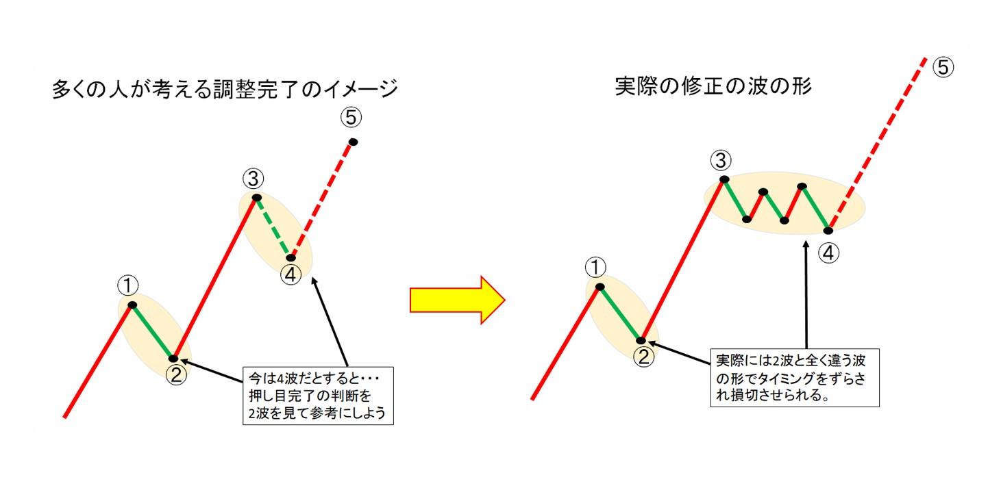 4波の段階で、2波を参考