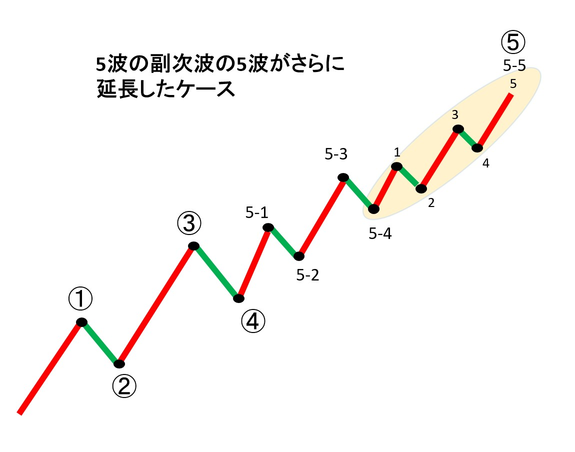 5波の5波がさらに延長