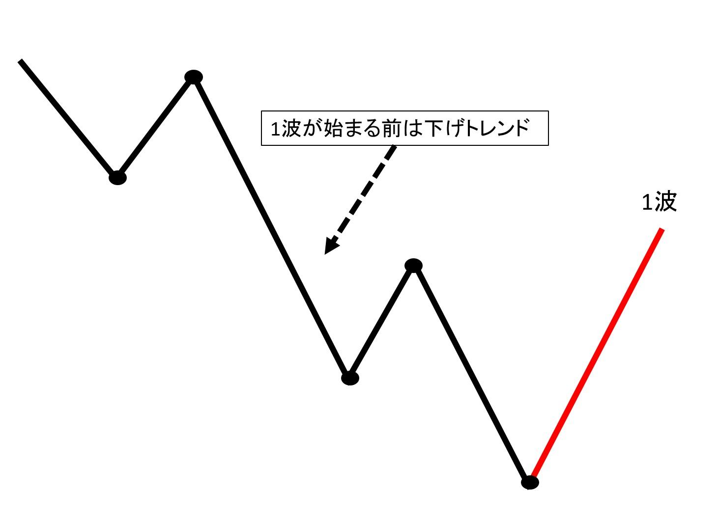 インパルスの1波