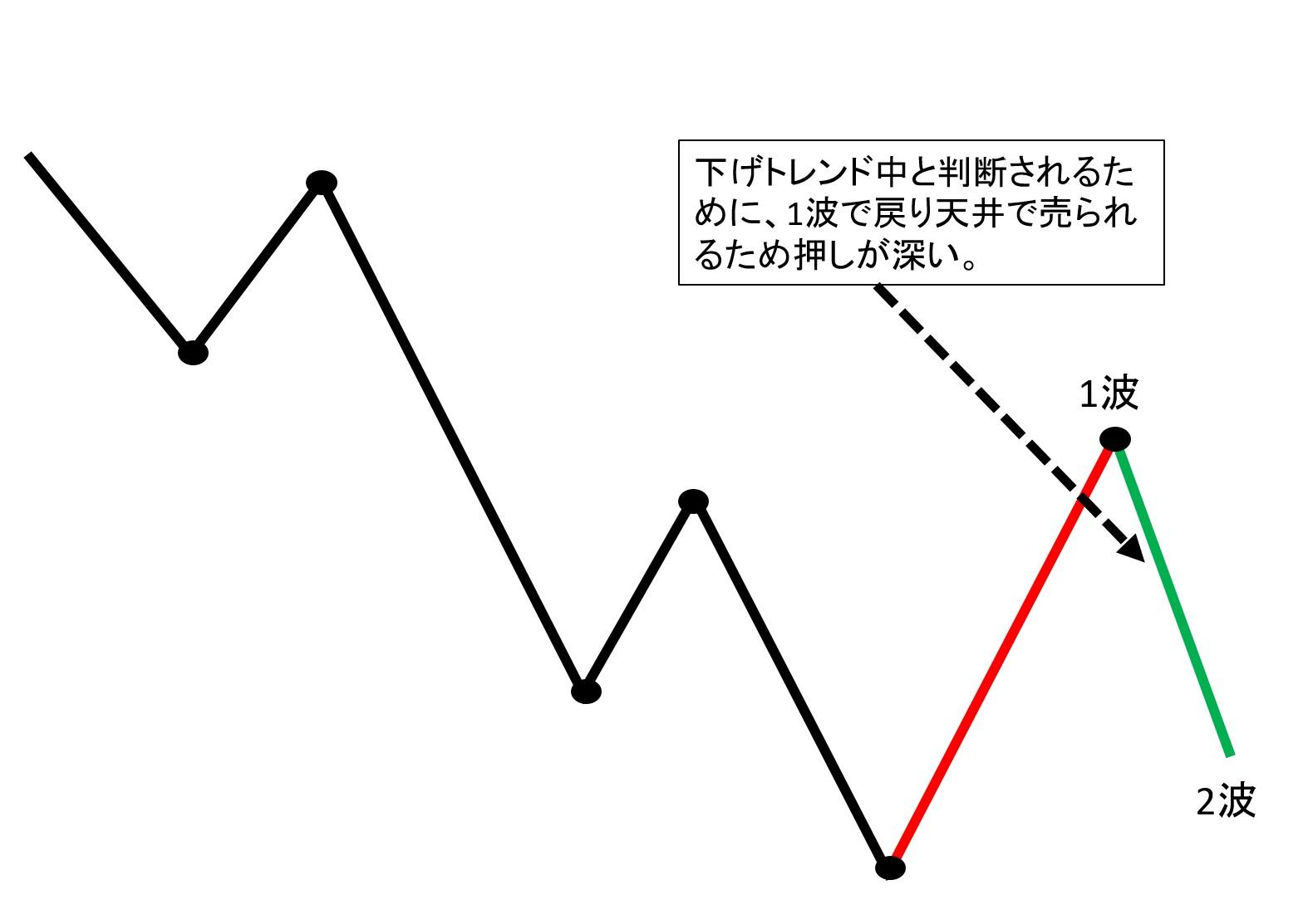 エリオット波動2波