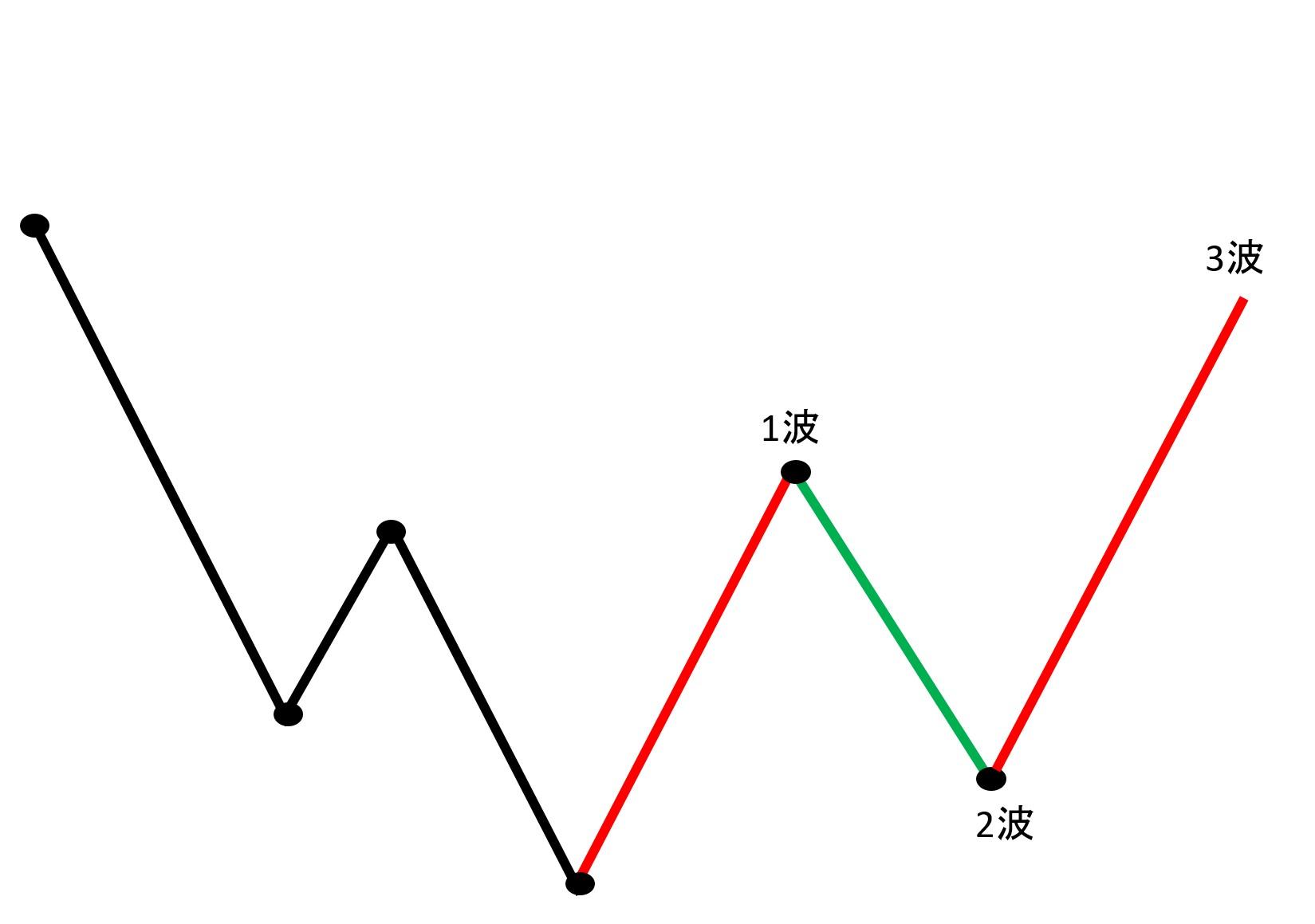 エリオット波動3波は最も伸びやすい