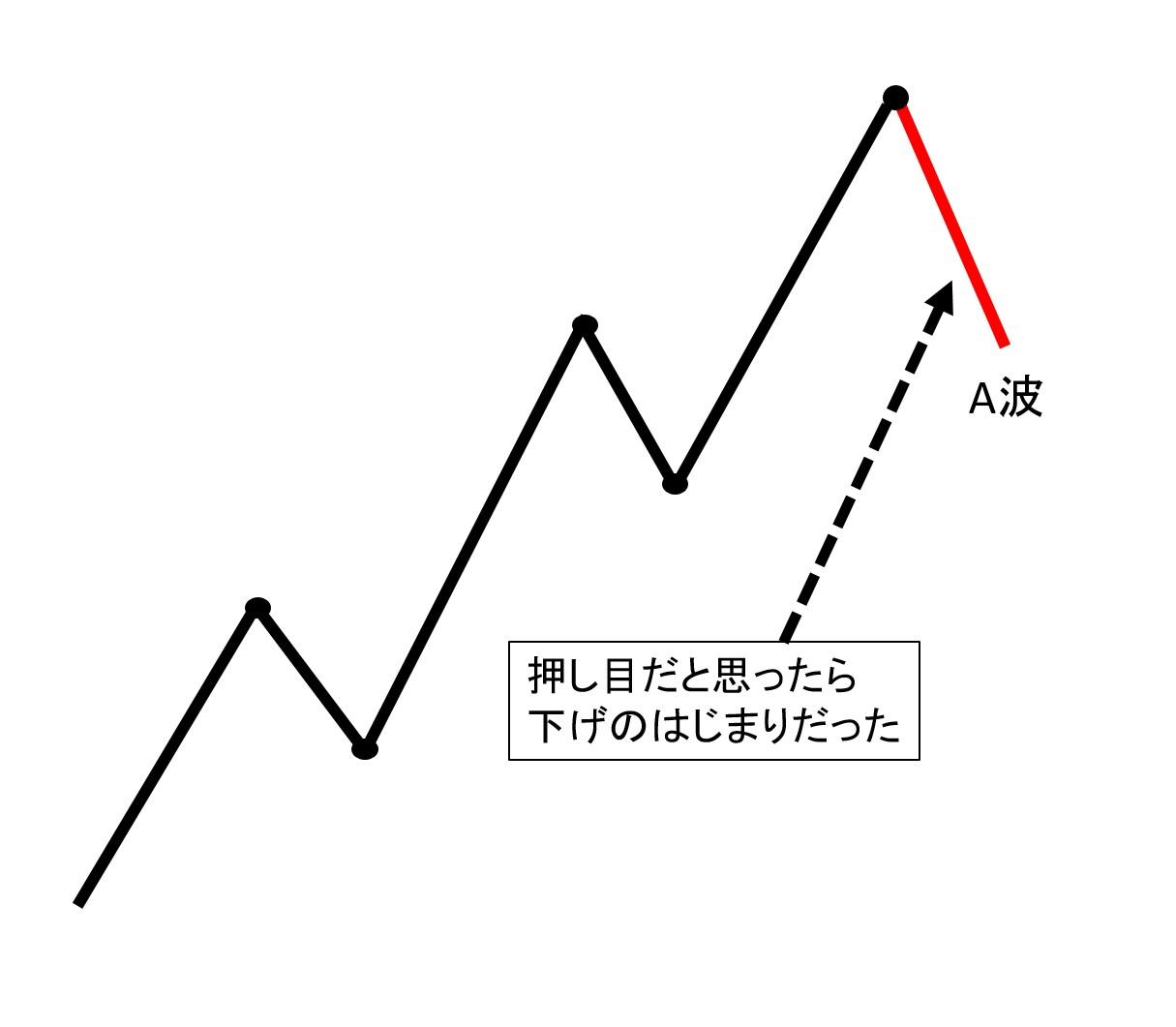 エリオット波動A波