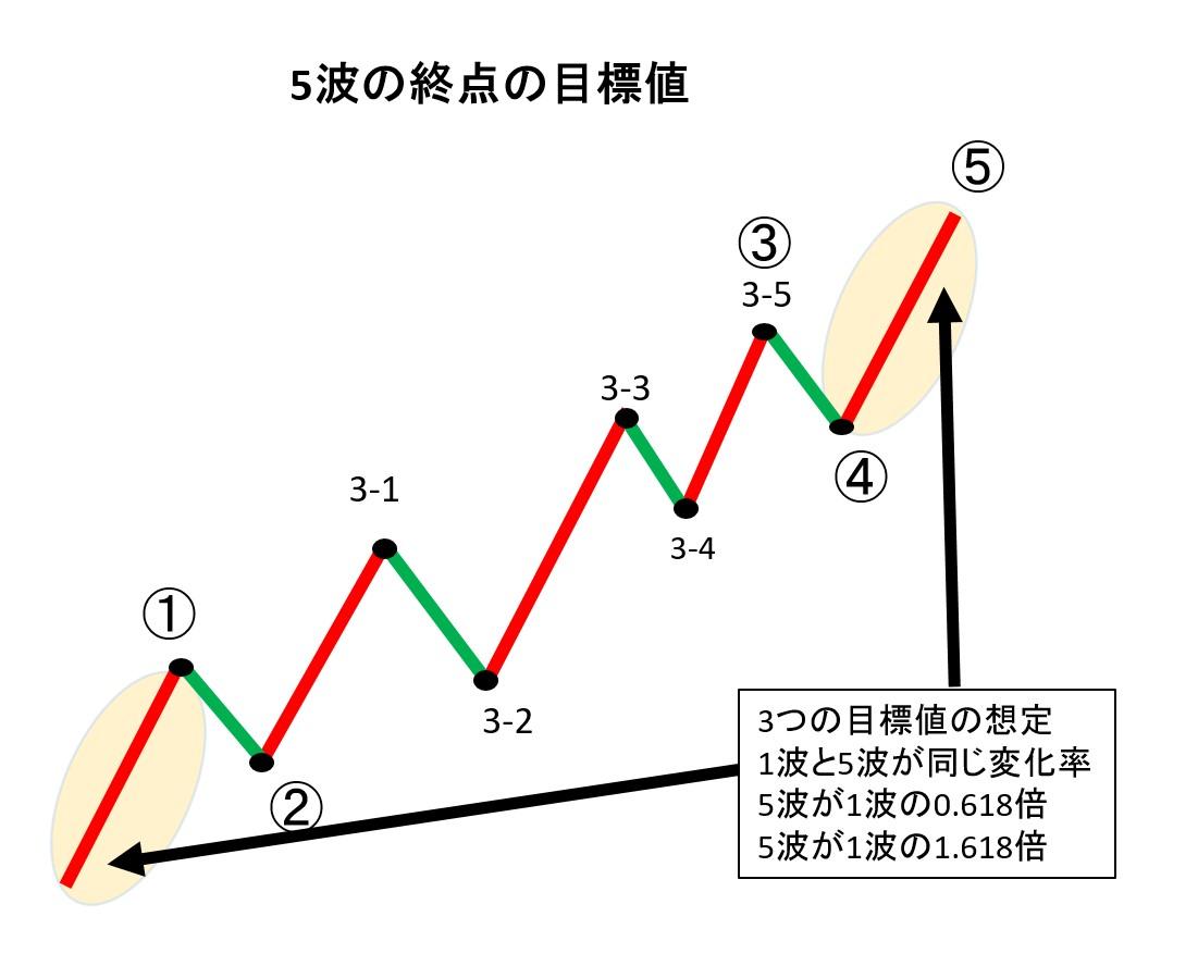 5波の終点の目標値