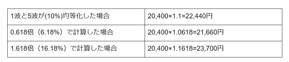 比率の計算表