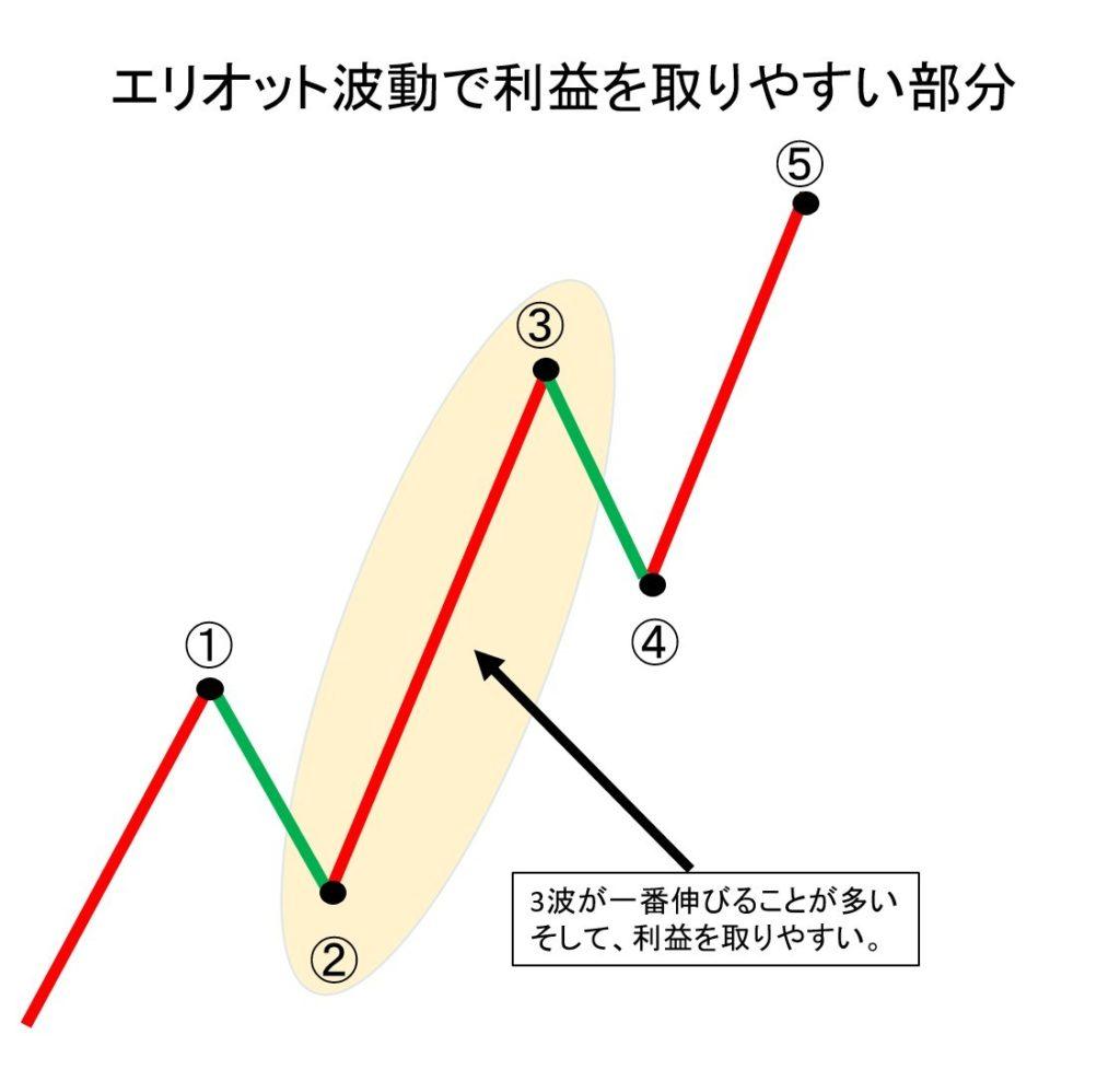 インパルスの3波が一番大きくなることが多く一番利益を取りやすいからである。