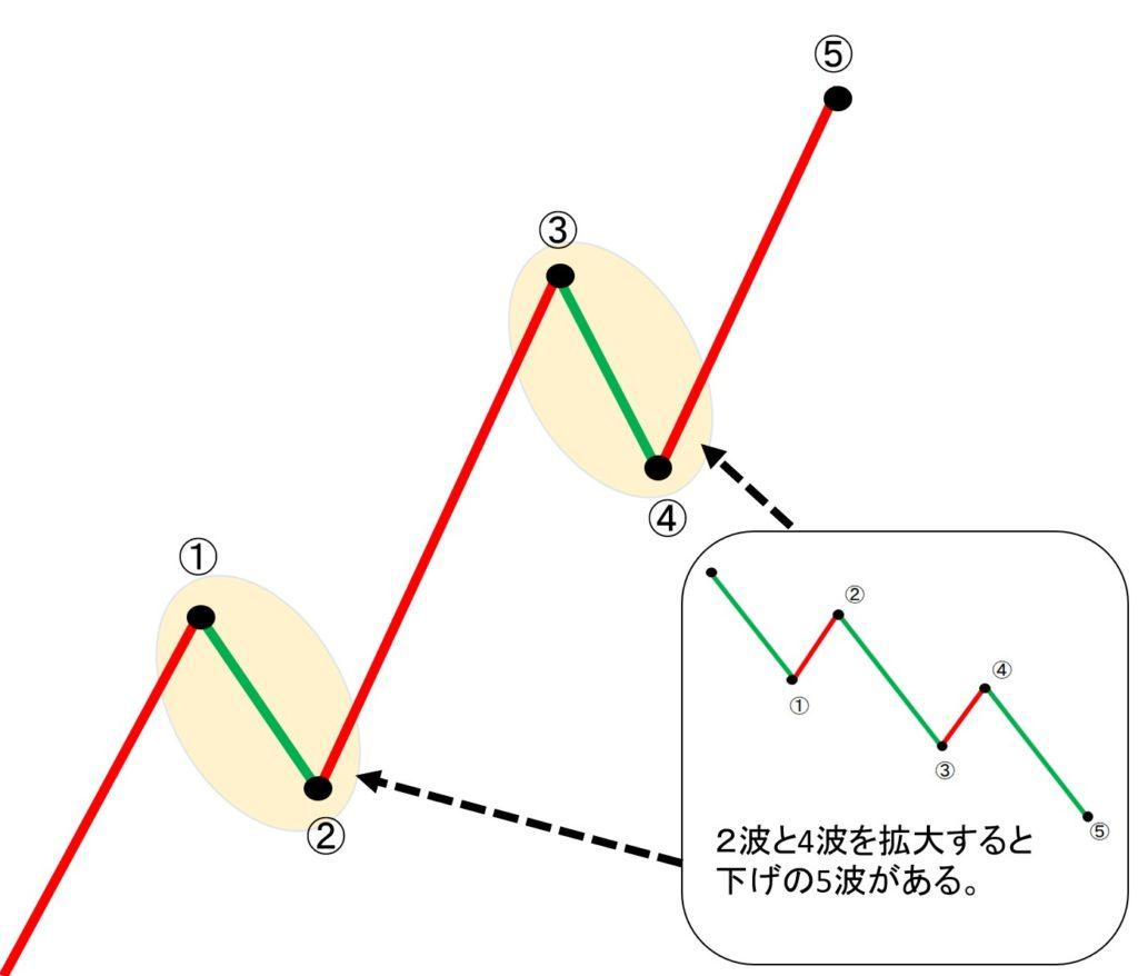 2波と4波を拡大すると 下げの5波がある。