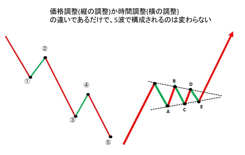 価格調整(縦の調整)か時間調整(横の調整) の違いであるだけで、5波で構成されるのは変わらない