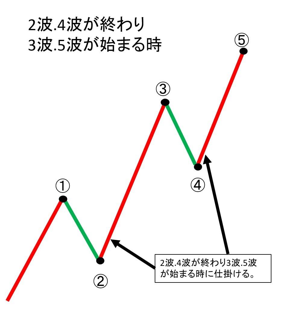 2波.4波が終わり3波.5波が始まるところで仕掛ける必要がある。