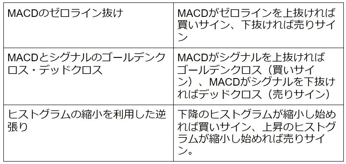 MACDで一番使われている優位性の高い売買シグナル