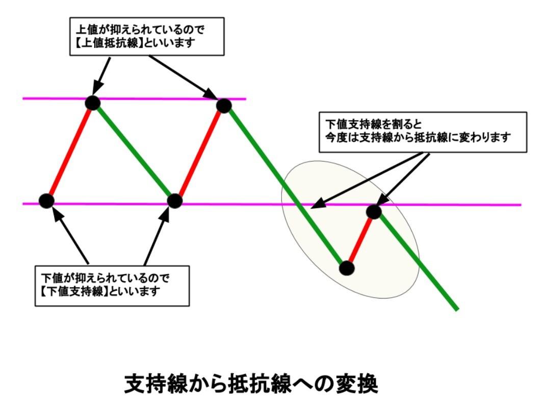 支持線から抵抗線への変換