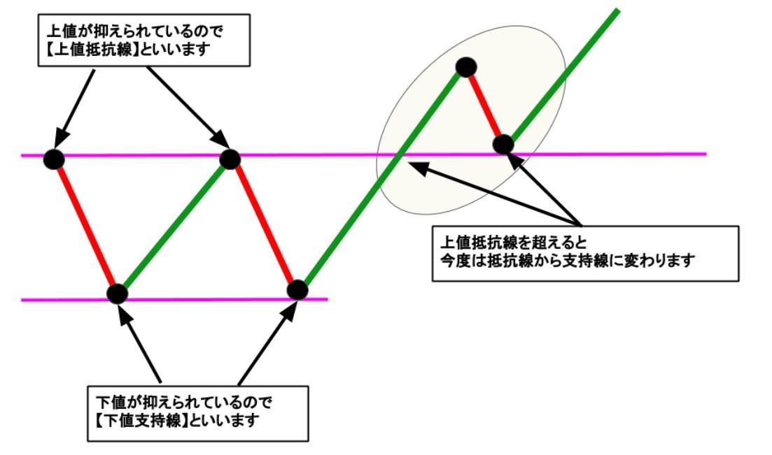抵抗線から支持線への変換
