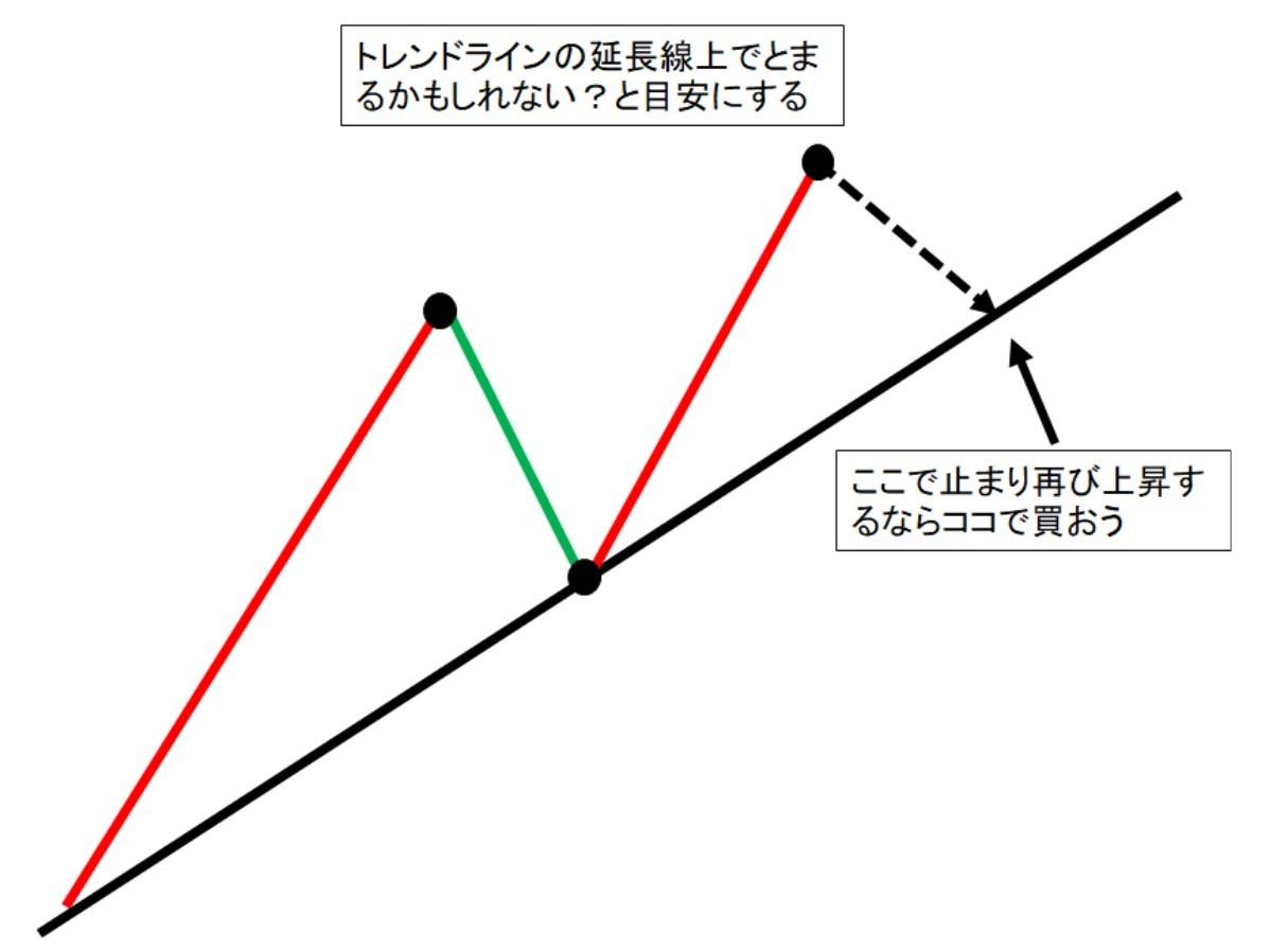 トレンドラインの意味2