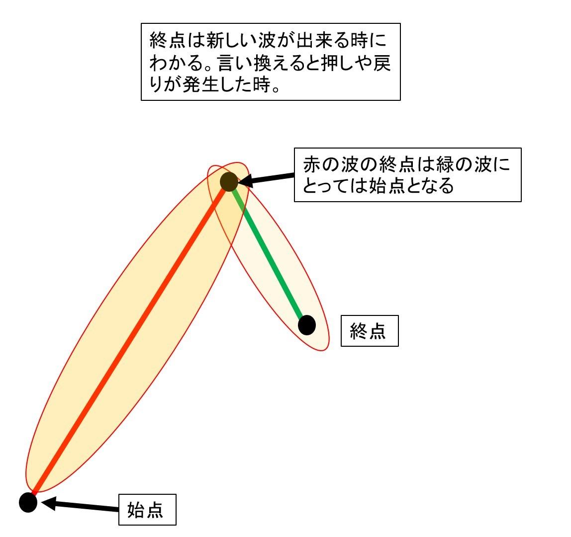 波の説明2
