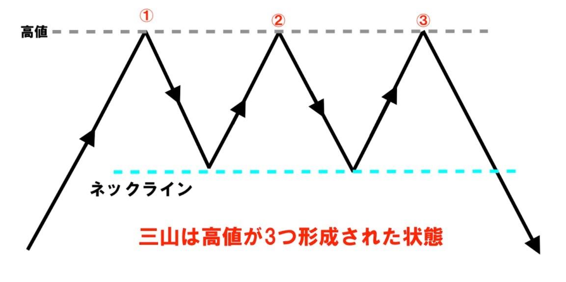 酒田五法の三山