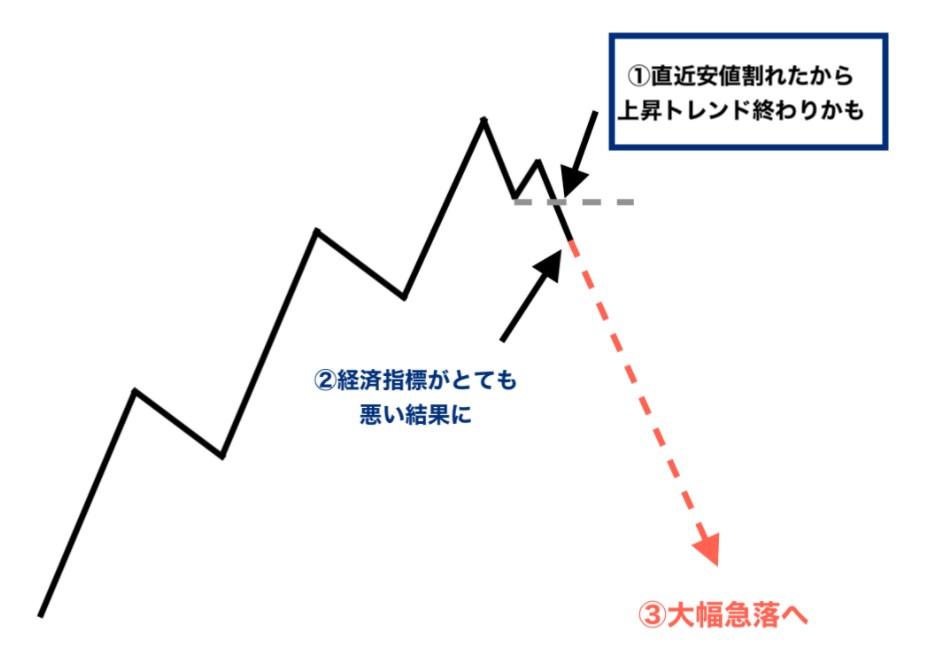 個人投資家の多くはチャート分析でトレードをする傾向があります