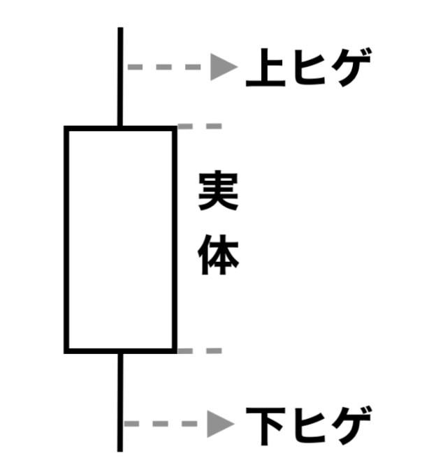 ローソク足は実体とヒゲから構成
