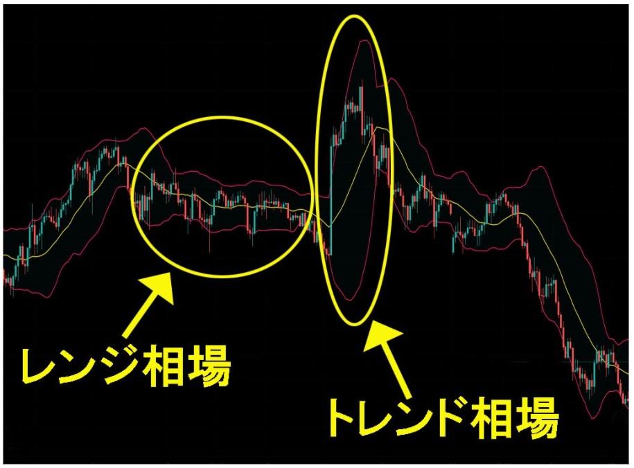 エントリーポイントを見つける時は、始めに±σの幅や移動平均線を見て、トレンド相場かレンジ相場か判断