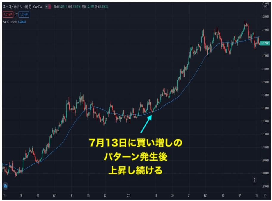 ゴールドのチャート