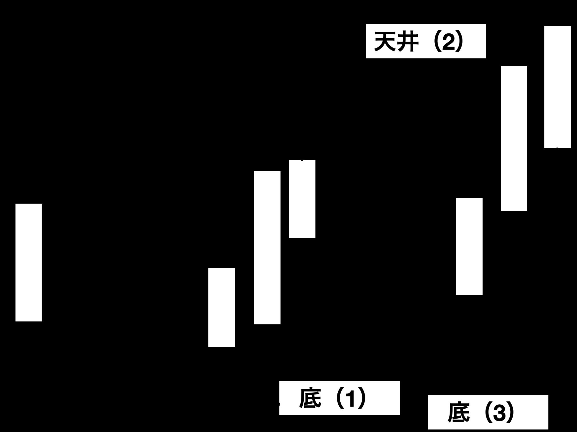 底の確認(2)