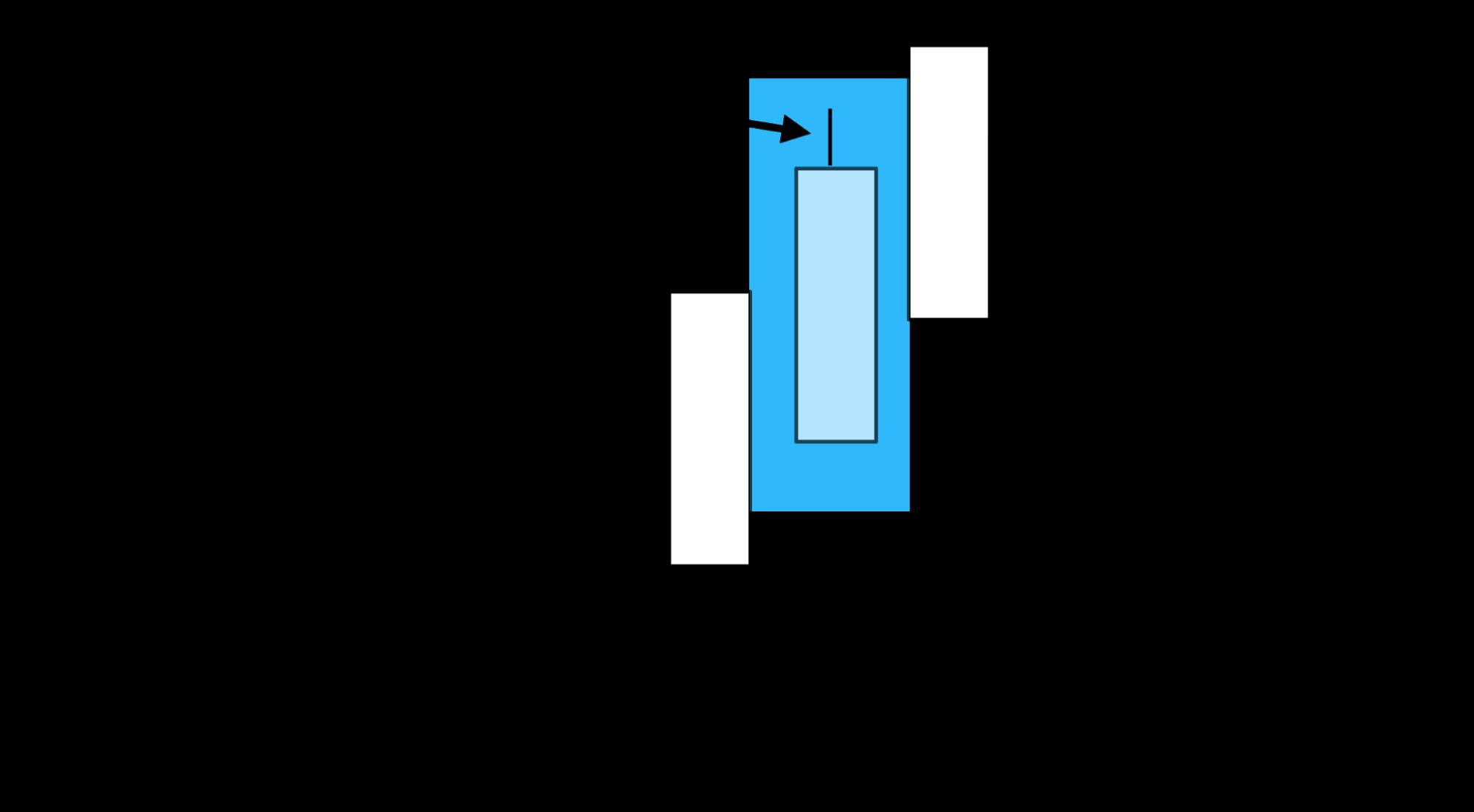 陽線bによる上ヒゲの確認