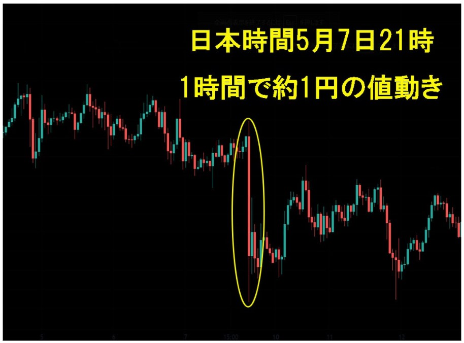 ドル円の1時間足チャート
