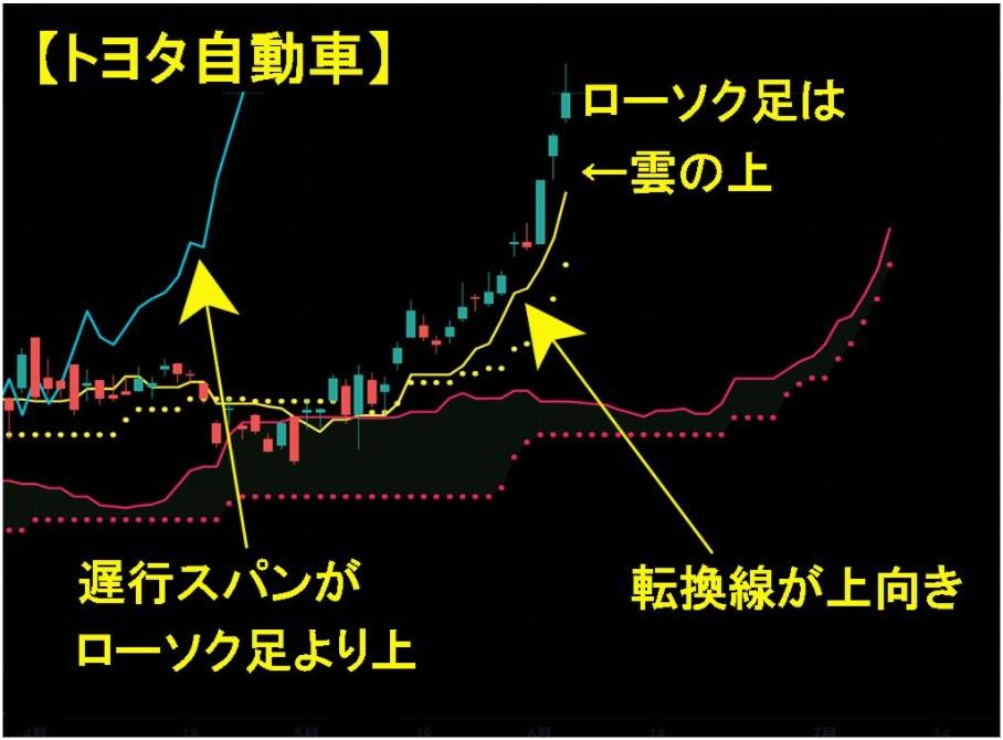 トヨタ自動車(東証一部)の株式チャート