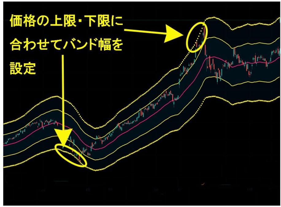チャートでは、バンド幅を20%(黄色い破線)・10%(黄色い線)に設定