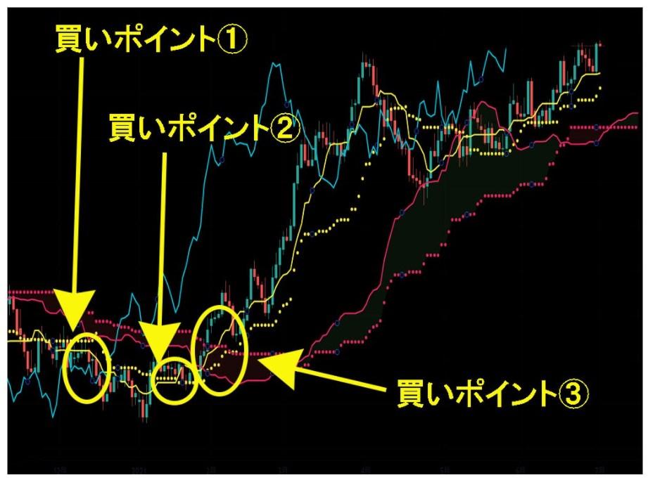 一目均衡表で買いエントリー・売りエントリーするためのポイント